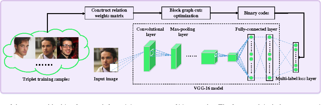 Figure 3 for Fast Training of Triplet-based Deep Binary Embedding Networks