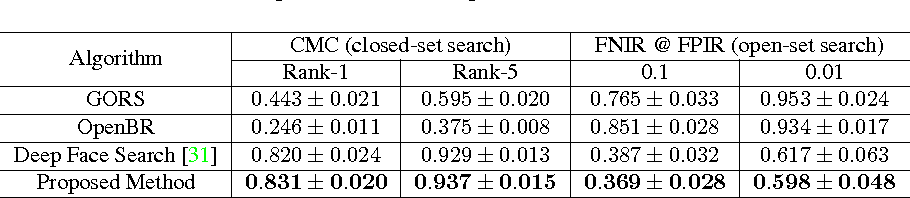 Figure 4 for Fast Training of Triplet-based Deep Binary Embedding Networks