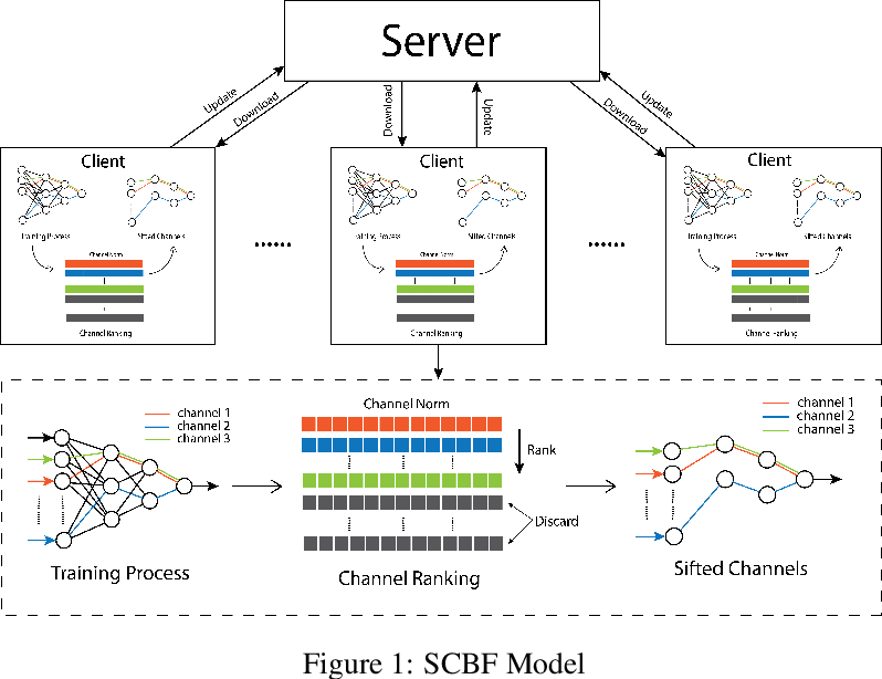 Figure 1 for Stochastic Channel-Based Federated Learning for Medical Data Privacy Preserving