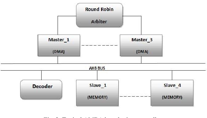 Figure 2 from SystemVerilog Assertion Based Verification of AMBA-AHB