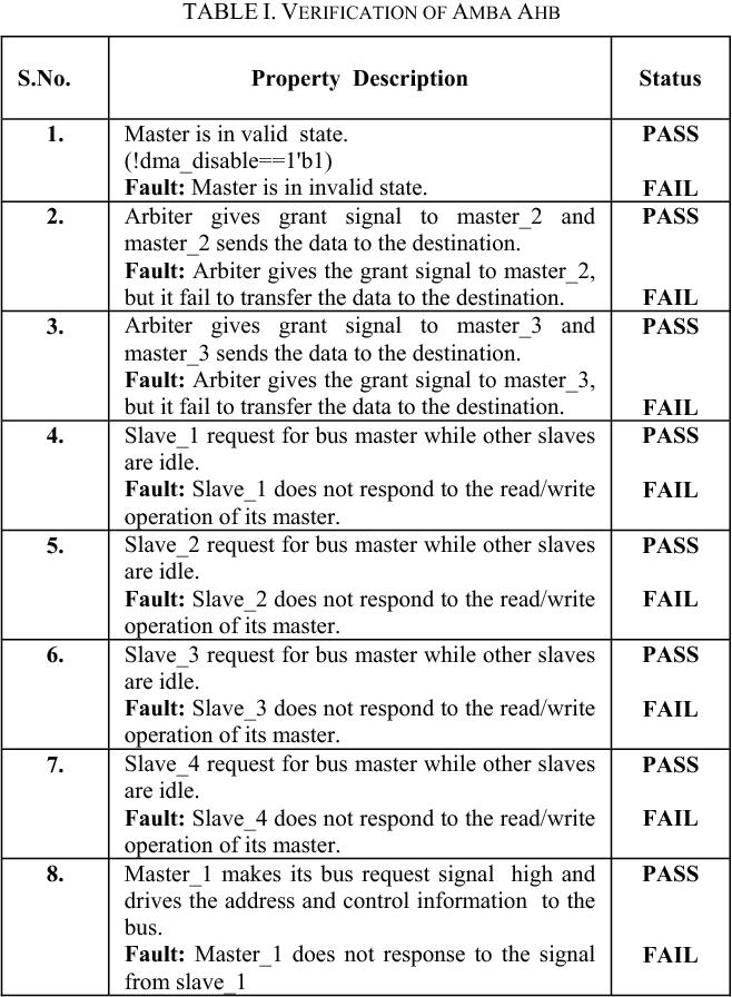 Table I from SystemVerilog Assertion Based Verification of AMBA-AHB