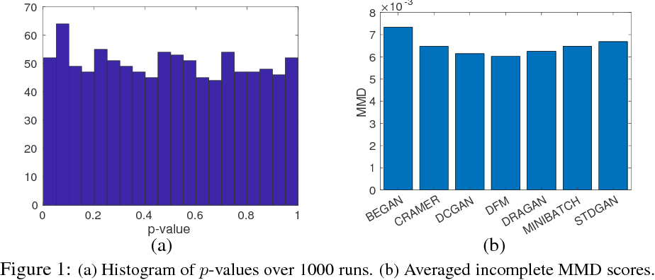 Figure 1 for Selecting the Best in GANs Family: a Post Selection Inference Framework