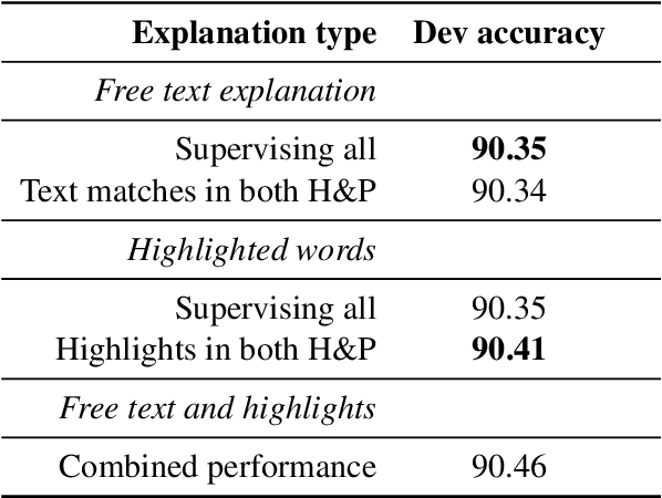 Figure 4 for Natural Language Inference with a Human Touch: Using Human Explanations to Guide Model Attention