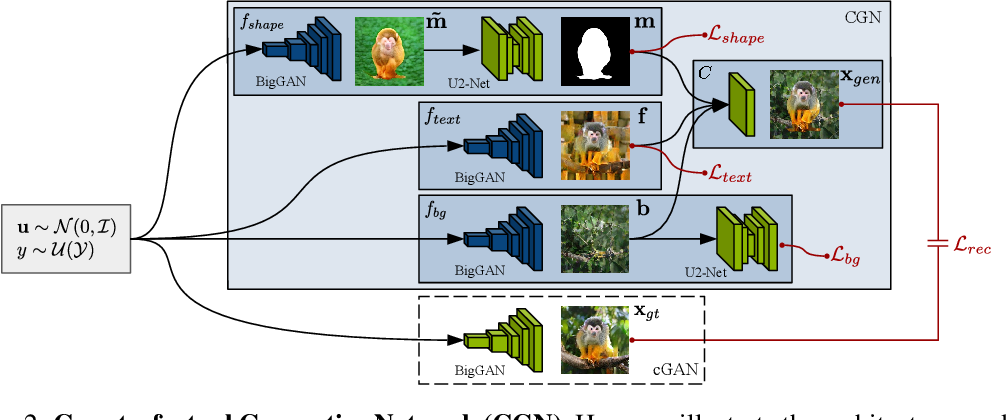 Figure 3 for Counterfactual Generative Networks