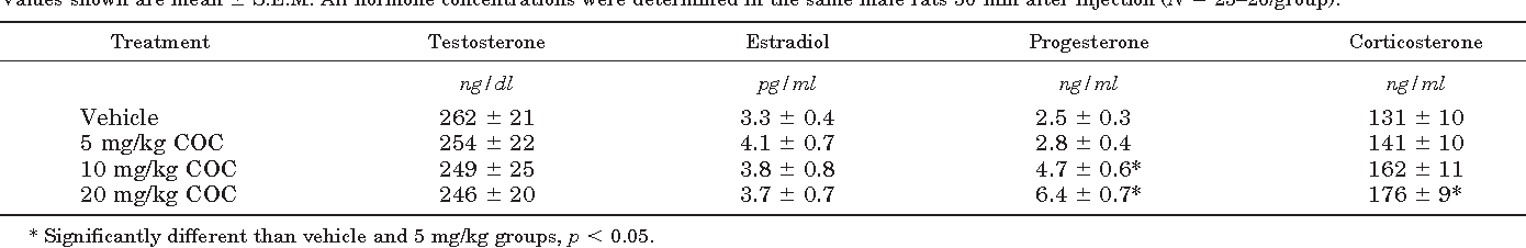 TABLE 1 Dose-response effects of cocaine (COC) on serum concentrations of adrenal and gonadal hormones in male rats Values shown are mean 6 S.E.M. All hormone concentrations were determined in the same male rats 30 min after injection (N 5 23–26/group).
