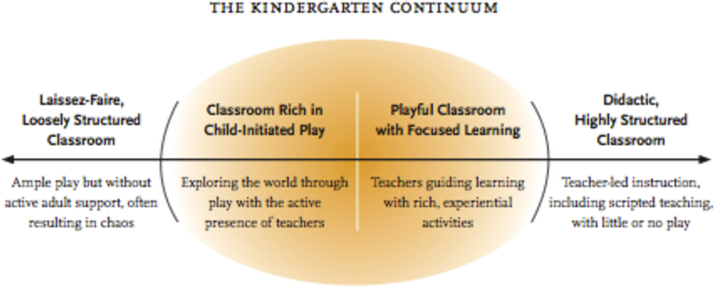 PDF] Opportunities for Play-Based Experiences in Post