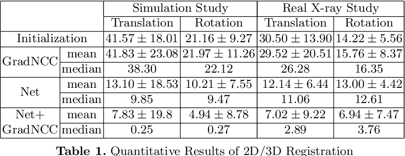 Figure 2 for Generalizing Spatial Transformers to Projective Geometry with Applications to 2D/3D Registration