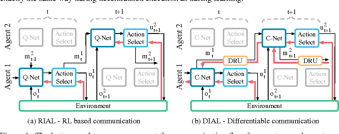 Figure 1 for Learning to Communicate with Deep Multi-Agent Reinforcement Learning