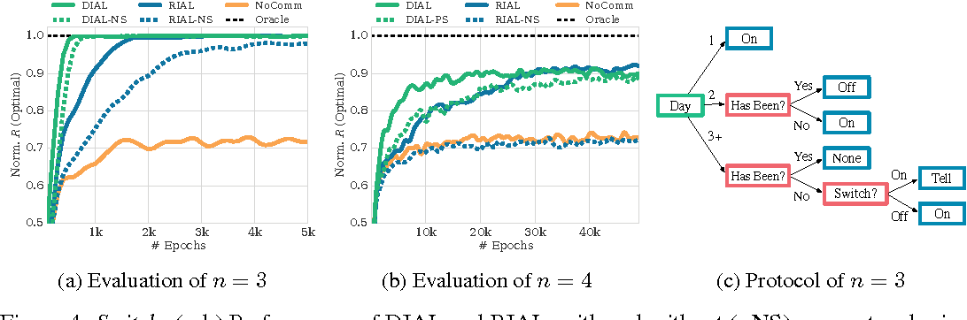 Figure 3 for Learning to Communicate with Deep Multi-Agent Reinforcement Learning