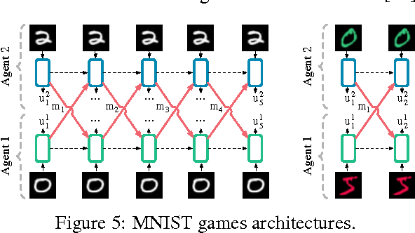 Figure 4 for Learning to Communicate with Deep Multi-Agent Reinforcement Learning