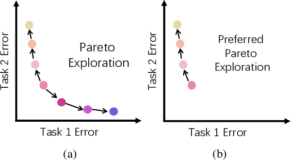 Figure 1 for Pareto Self-Supervised Training for Few-Shot Learning