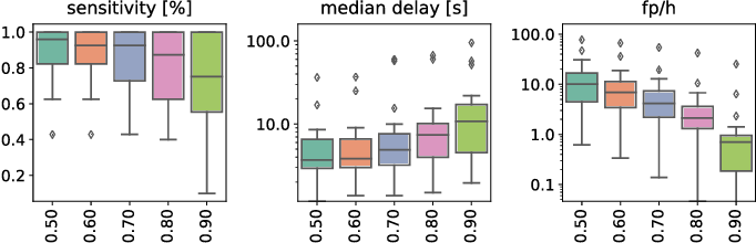 Figure 2 for Early Seizure Detection with an Energy-Efficient Convolutional Neural Network on an Implantable Microcontroller