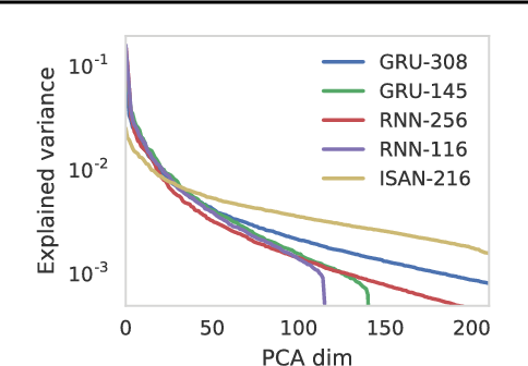Figure 2 for Input Switched Affine Networks: An RNN Architecture Designed for Interpretability