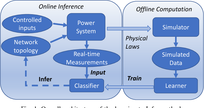 Figure 1 for A Learning-to-Infer Method for Real-Time Power Grid Topology Identification