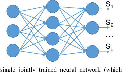 Figure 3 for A Learning-to-Infer Method for Real-Time Power Grid Topology Identification