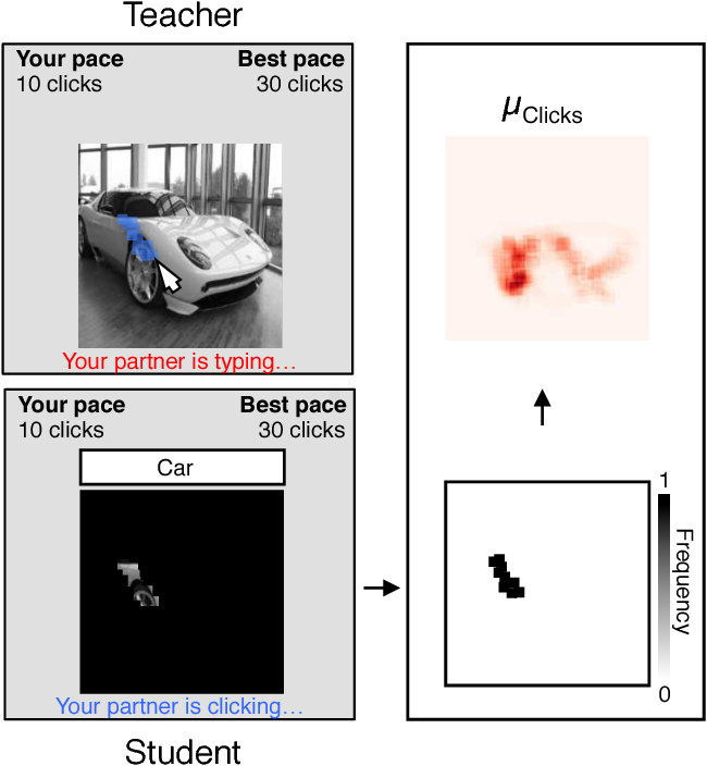 Figure 2 for What are the visual features underlying human versus machine vision?