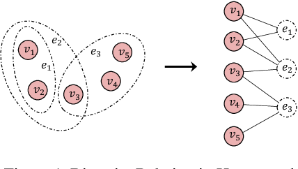 Figure 1 for Hypergraph Learning with Line Expansion