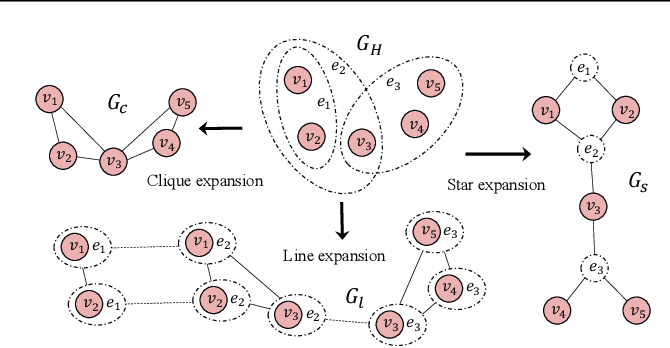 Figure 3 for Hypergraph Learning with Line Expansion