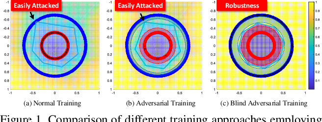Figure 1 for Blind Adversarial Training: Balance Accuracy and Robustness