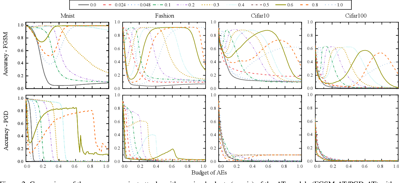 Figure 3 for Blind Adversarial Training: Balance Accuracy and Robustness