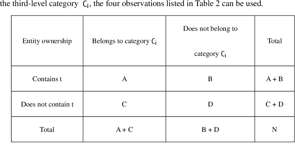 Figure 4 for Using Full-text Content of Academic Articles to Build a Methodology Taxonomy of Information Science in China