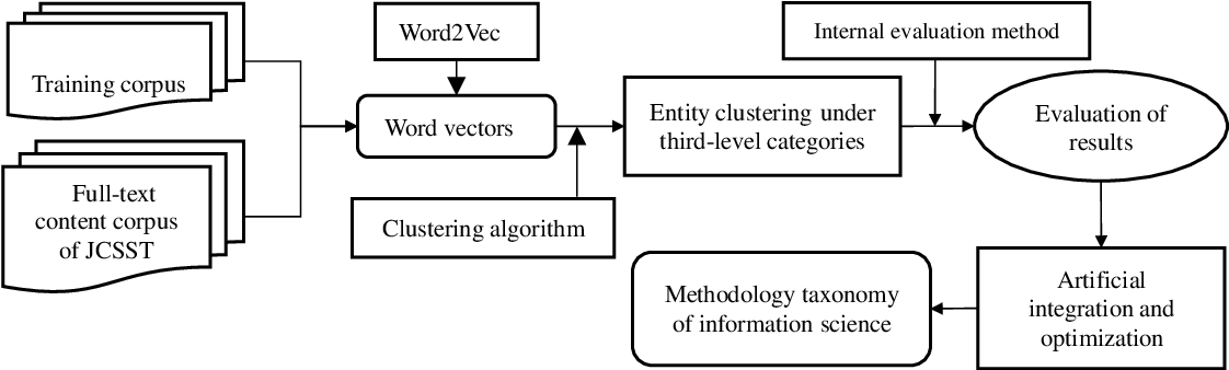 Figure 1 for Using Full-text Content of Academic Articles to Build a Methodology Taxonomy of Information Science in China