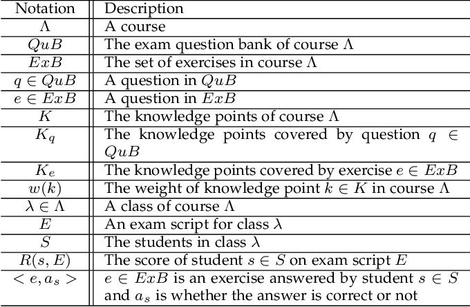 Figure 1 for ExamGAN and Twin-ExamGAN for Exam Script Generation