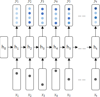 Figure 2 for ExamGAN and Twin-ExamGAN for Exam Script Generation