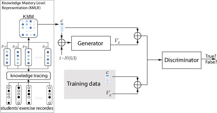 Figure 3 for ExamGAN and Twin-ExamGAN for Exam Script Generation
