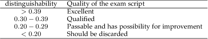 Figure 4 for ExamGAN and Twin-ExamGAN for Exam Script Generation