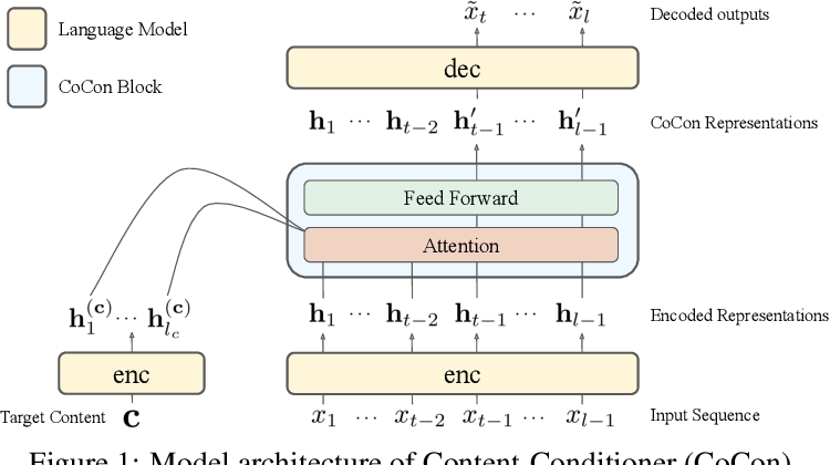 Figure 1 for CoCon: A Self-Supervised Approach for Controlled Text Generation