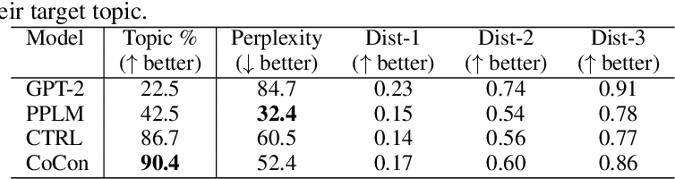 Figure 3 for CoCon: A Self-Supervised Approach for Controlled Text Generation