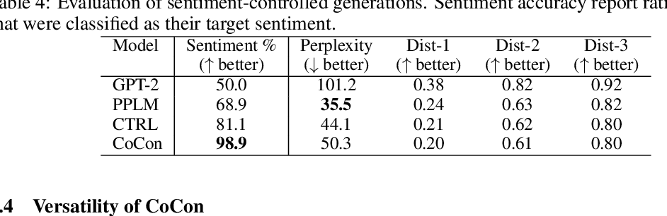 Figure 4 for CoCon: A Self-Supervised Approach for Controlled Text Generation