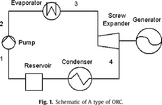 Study of working fluid selection of organic Rankine cycle (ORC) for