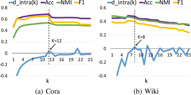 Figure 4 for Attributed Graph Clustering via Adaptive Graph Convolution