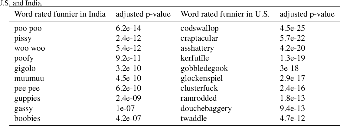 Figure 1 for Humor in Word Embeddings: Cockamamie Gobbledegook for Nincompoops
