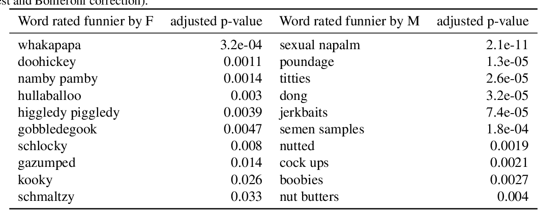 Figure 4 for Humor in Word Embeddings: Cockamamie Gobbledegook for Nincompoops