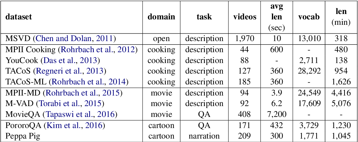 Figure 4 for Narration Generation for Cartoon Videos
