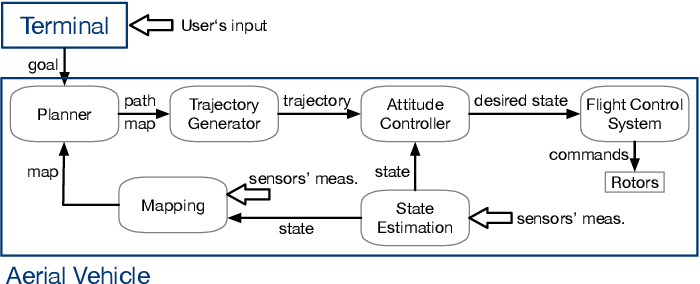 Figure 3 for LoRa Backscatter Assisted State Estimator for Micro Aerial Vehicles with Online Initialization