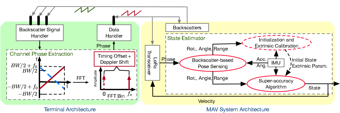 Figure 4 for LoRa Backscatter Assisted State Estimator for Micro Aerial Vehicles with Online Initialization