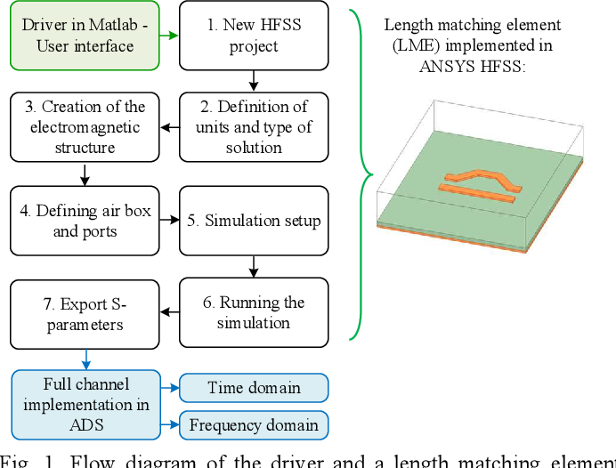 EM Parametric Study of Length Matching Elements Exploiting an ANSYS