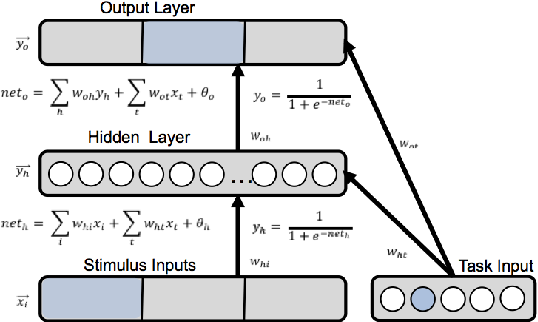 Figure 1 for Navigating the Trade-Off between Multi-Task Learning and Learning to Multitask in Deep Neural Networks
