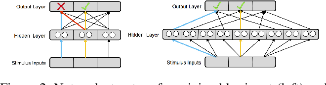 Figure 2 for Navigating the Trade-Off between Multi-Task Learning and Learning to Multitask in Deep Neural Networks