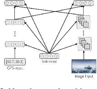 Figure 3 for Navigating the Trade-Off between Multi-Task Learning and Learning to Multitask in Deep Neural Networks