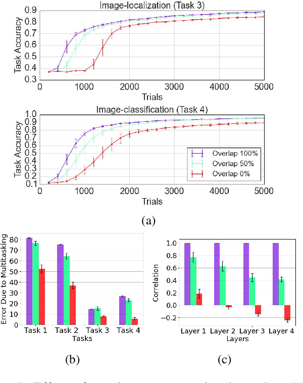 Figure 4 for Navigating the Trade-Off between Multi-Task Learning and Learning to Multitask in Deep Neural Networks