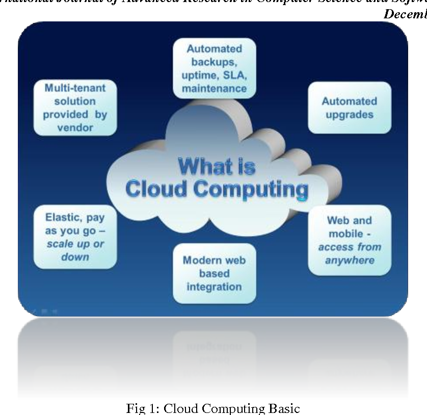 Figure 1 from A New Era of Research & Development: Cloud Computing
