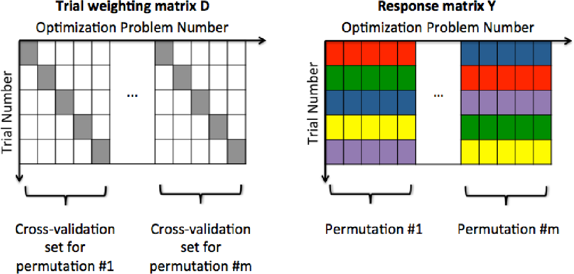 Figure 2 for Fast Simultaneous Training of Generalized Linear Models (FaSTGLZ)