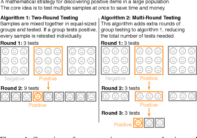 Figure 1 for Neural Group Testing to Accelerate Deep Learning