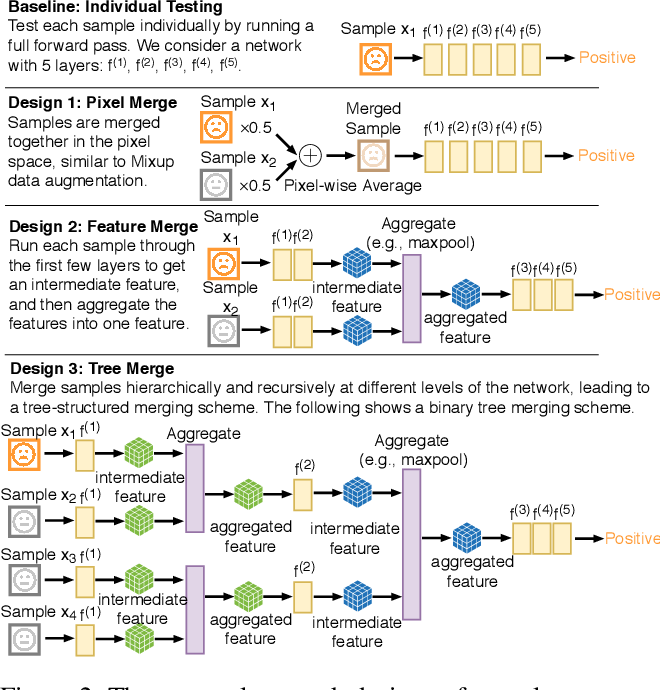 Figure 3 for Neural Group Testing to Accelerate Deep Learning