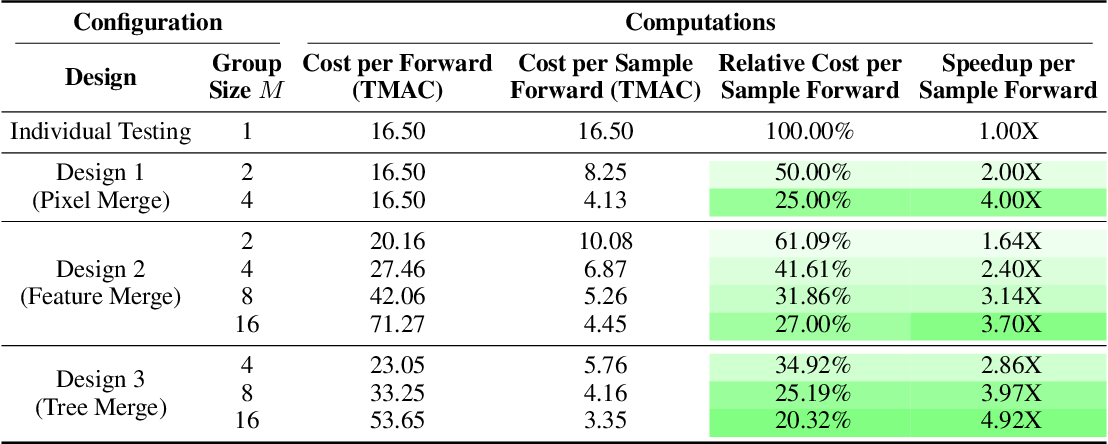Figure 4 for Neural Group Testing to Accelerate Deep Learning